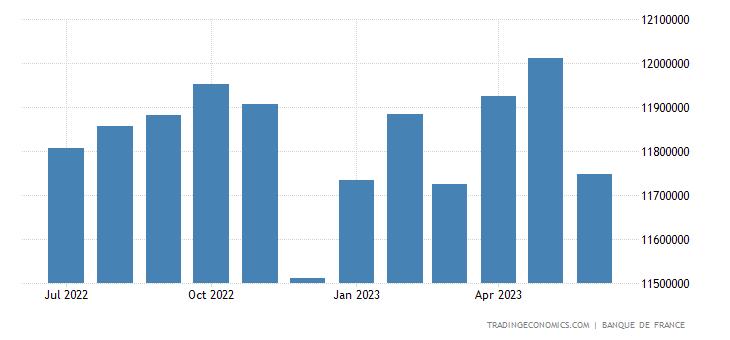 France Banks Balance Sheet