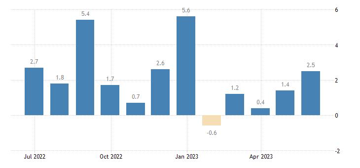 france building activity eurostat data
