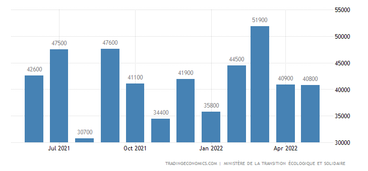 France Housing Permits