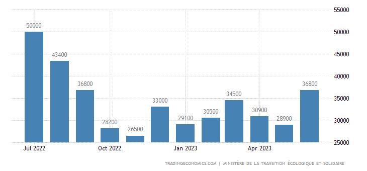 France Housing Permits