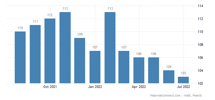 France Business Climate Composite Indicator