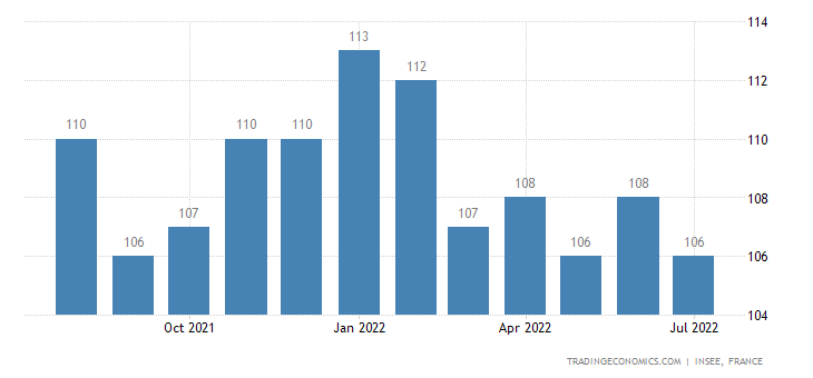 France Business Confidence