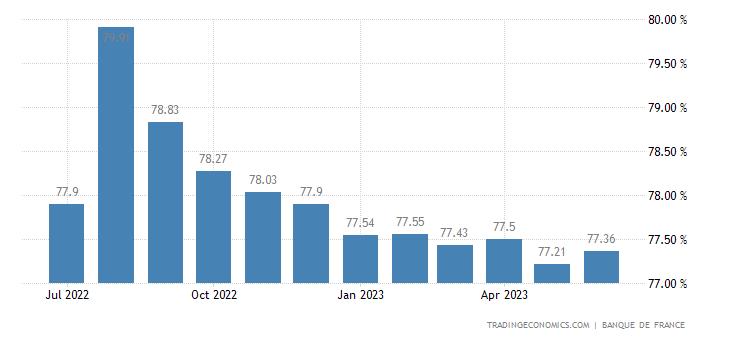 France Capacity Utilization