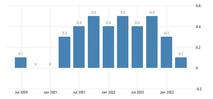 france capital account eurostat data