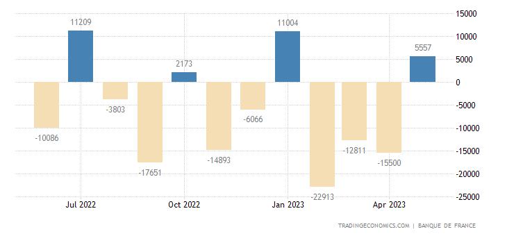 France Capital Flows