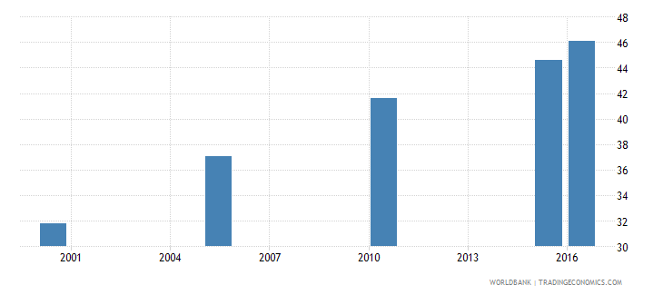 france cause of death by non communicable diseases ages 15 34 male percent relevant age wb data