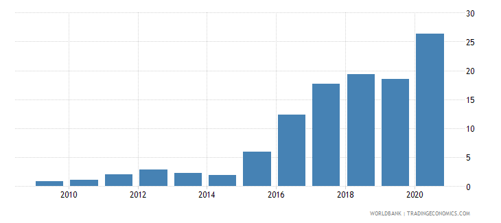 france central bank assets to gdp percent wb data