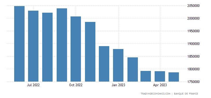 France Central Bank Balance Sheet
