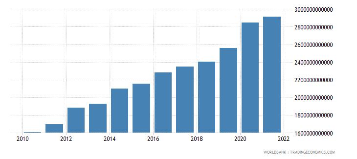 france central government debt total current lcu wb data
