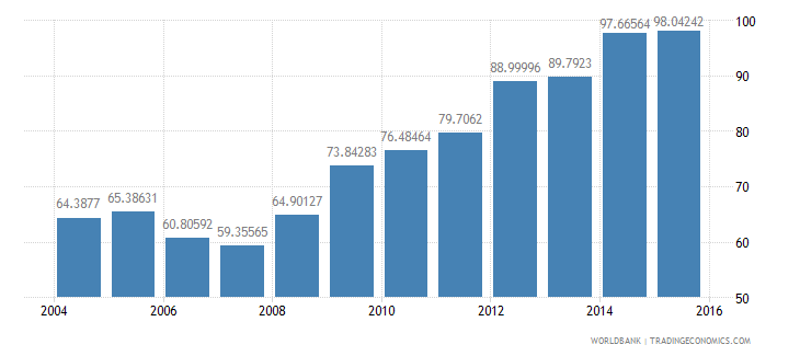 france central government debt total percent of gdp wb data