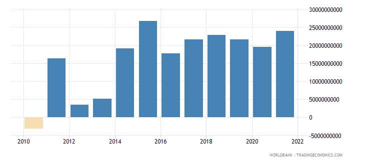 france changes in inventories current lcu wb data