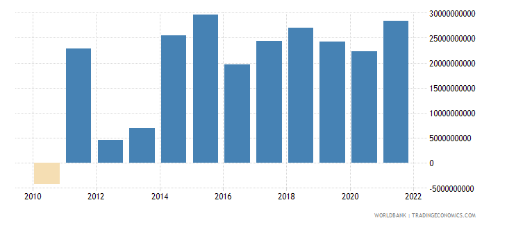 france changes in inventories us dollar wb data