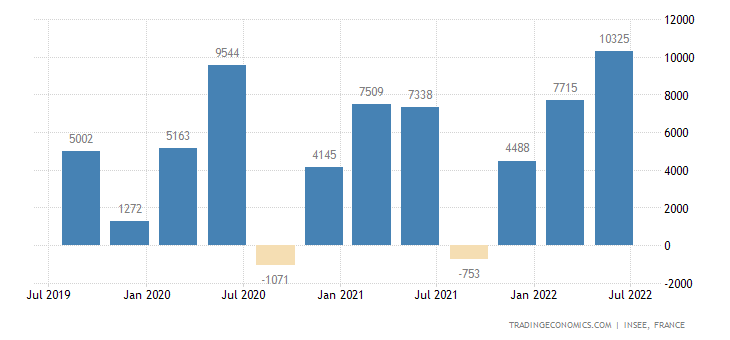 France Changes In Inventories