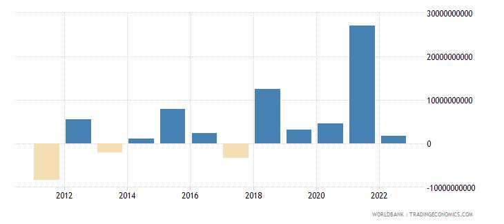 france changes in net reserves bop us dollar wb data