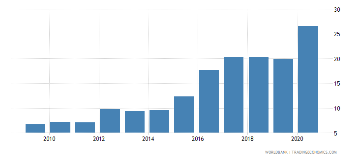 france claims on central government etc percent gdp wb data