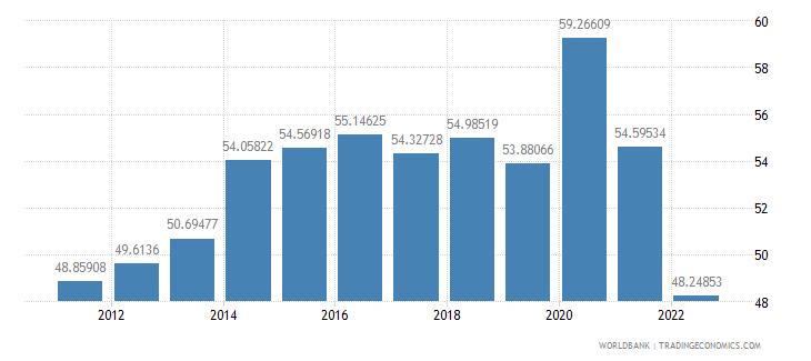 france communications computer etc percent of service exports bop wb data
