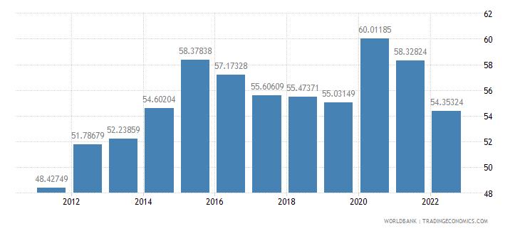 france communications computer etc percent of service imports bop wb data