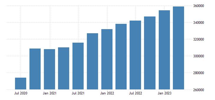 france compensation of employees eurostat data
