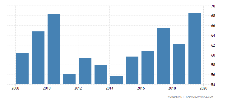 france consolidated foreign claims of bis reporting banks to gdp percent wb data