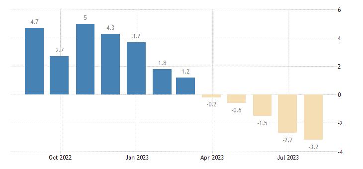 france construction confidence indicator eurostat data