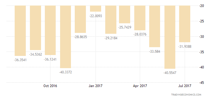 France Consumer Confidence Price Trends