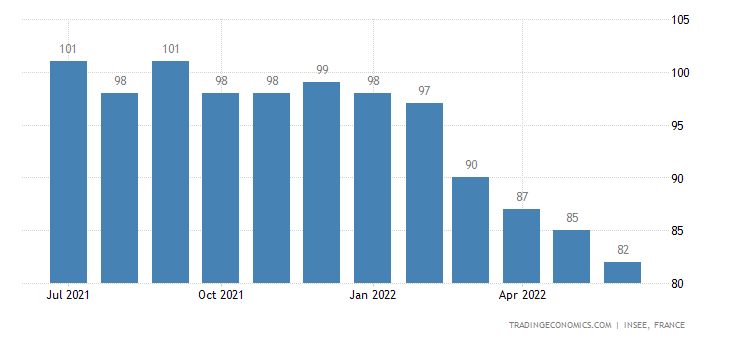 France Consumer Confidence