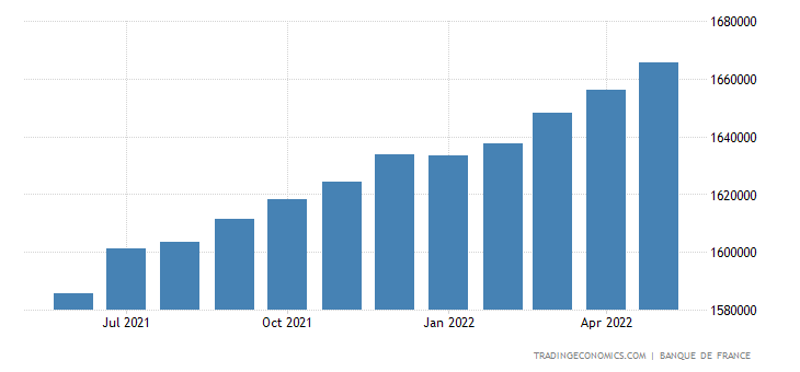 France Consumer Credit