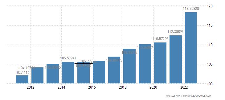 france consumer price index 2005  100 wb data