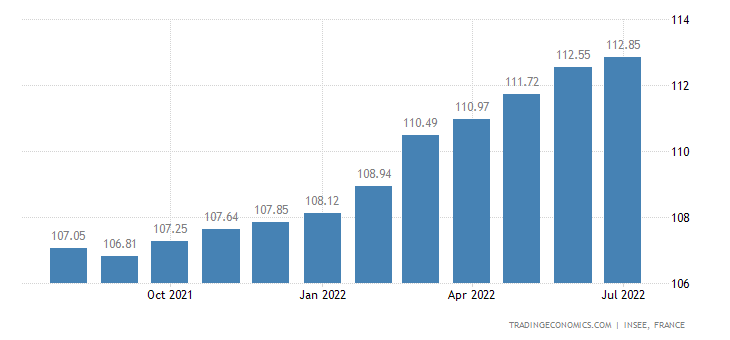 France Consumer Price Index (CPI)