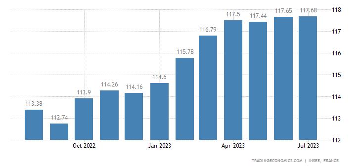 France Consumer Price Index (CPI) | 2019 | Data | Chart
