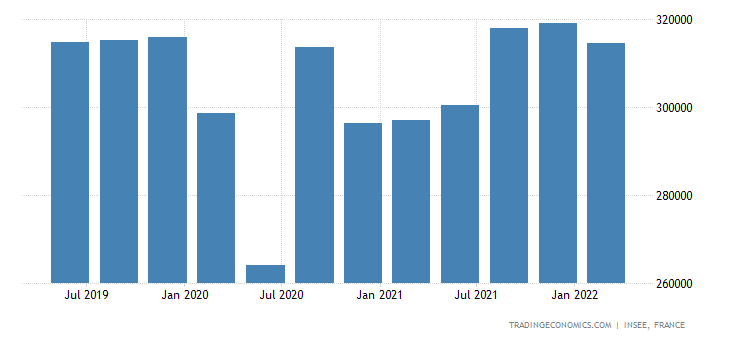 France Consumer Spending