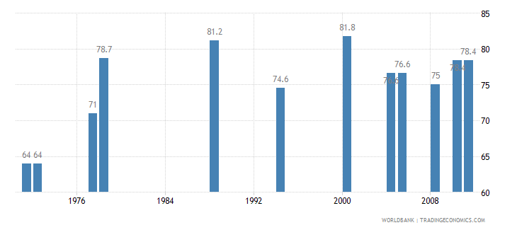 france contraceptive prevalence percent of women ages 15 49 wb data