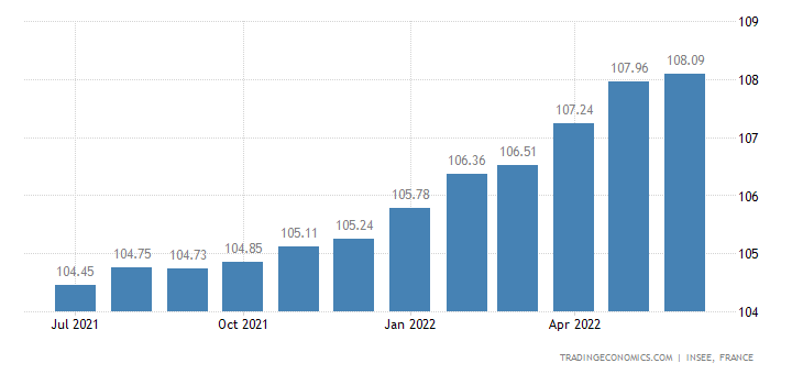 France Core Consumer Prices