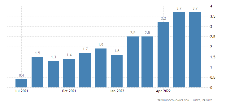France Core Inflation Rate