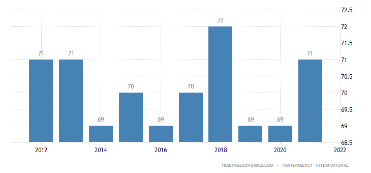 France Corruption Index