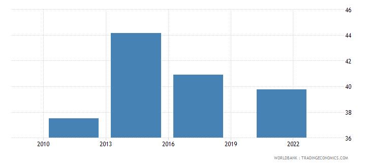 france credit card percent age 15 wb data