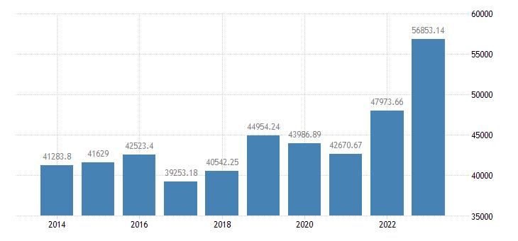 france crop output production value at basic price eurostat data