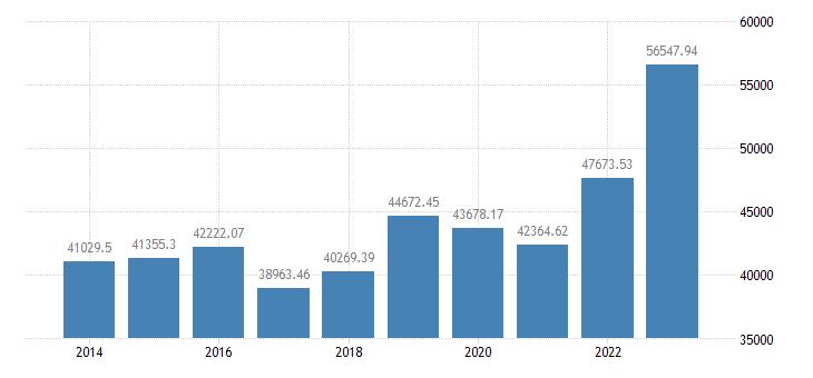 france crop output production value at producer price eurostat data