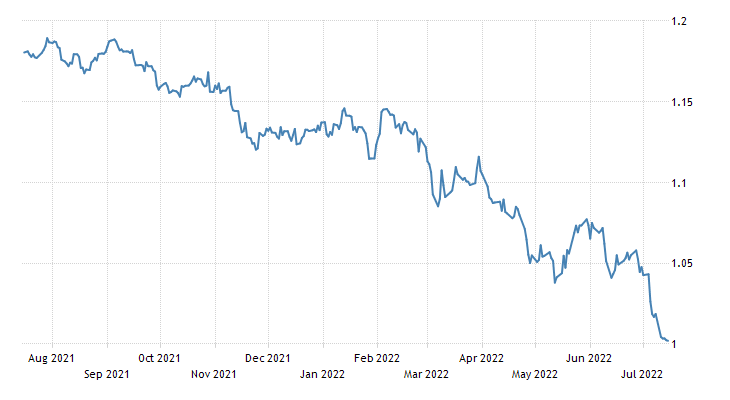 Euro Exchange Rate   EUR/USD   France
