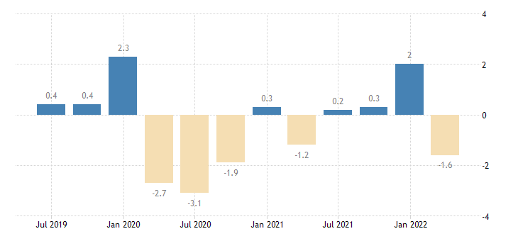 france current account balance eurostat data