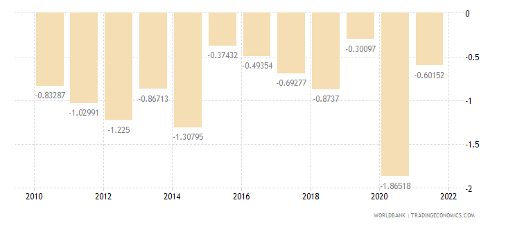 france current account balance percent of gdp wb data