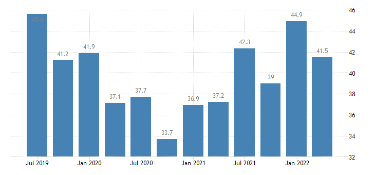 france current account credit eurostat data