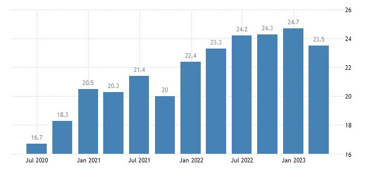 france current account credit on goods eurostat data