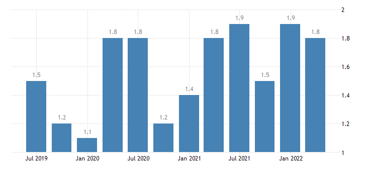 france current account credit on secondary income eurostat data