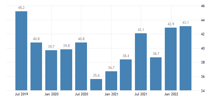 france current account debit eurostat data
