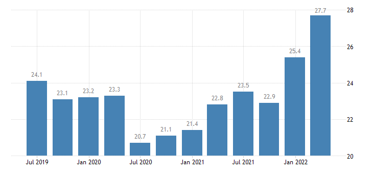 france current account debit on goods eurostat data