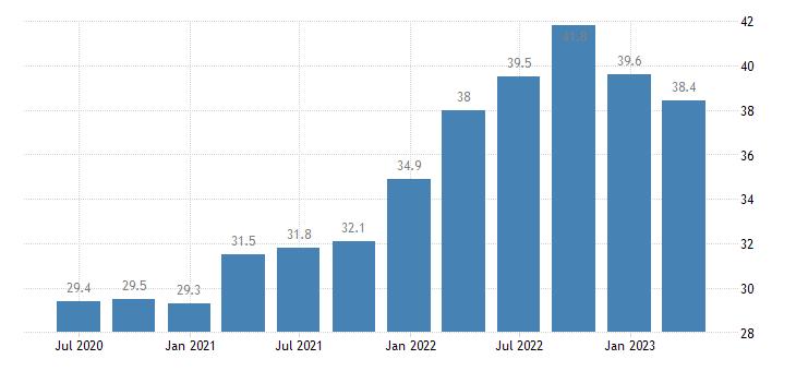 france current account debit on goods services eurostat data