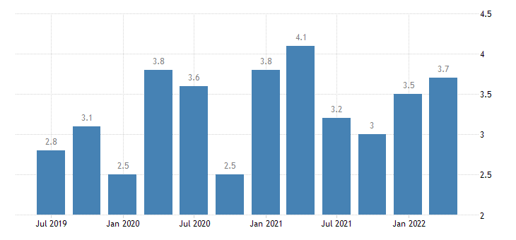 france current account debit on secondary income eurostat data