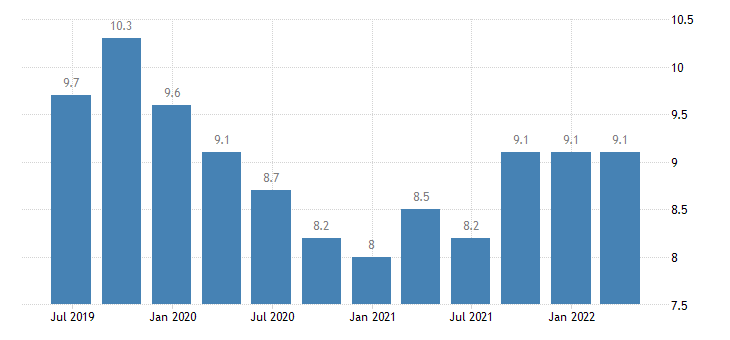 france current account debit on services eurostat data