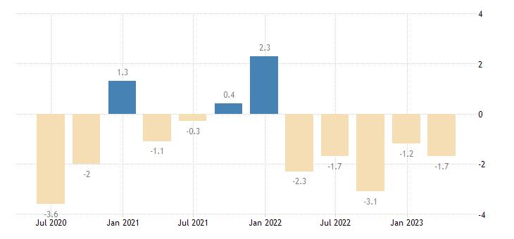 france current account net balance eurostat data